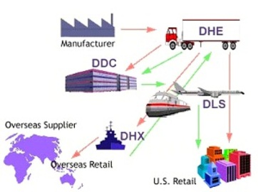 About the Management Supply Chain