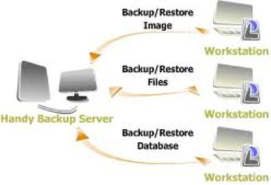How To Setup a Backup Server