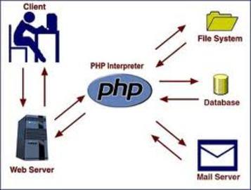 Php Web Hosting Faqs