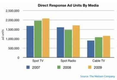 5 Things You Must Know About Advertising Direct