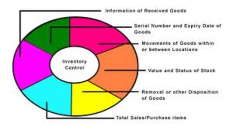 Tips And Ideas For Inventory Software Management