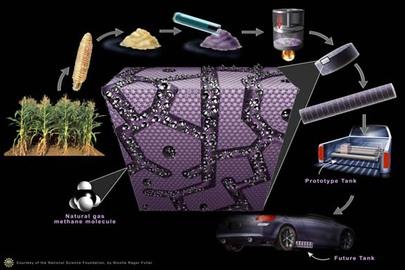 Advantages Of Alternative Fuel Technology