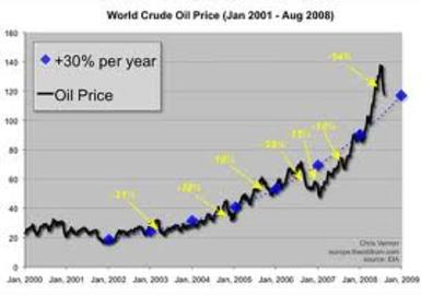 How To Determine Price Oil