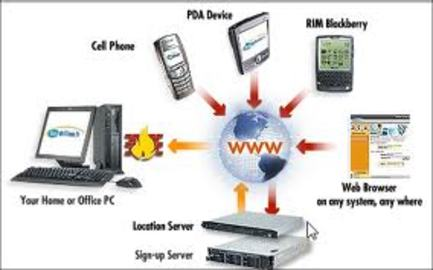 How Remote Access Software Pc Works