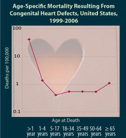 What you need to know about congenital heart diseases