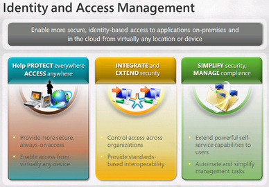 What You Need To Know About Access Management Identity