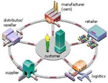 Tips And Ideas For Supply Management Chain