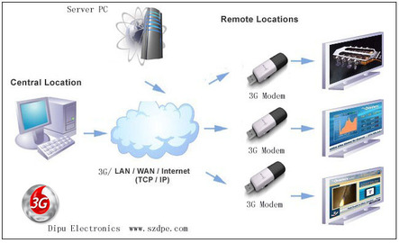 All About Network 3G