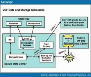 What You Need To Know About Management Database