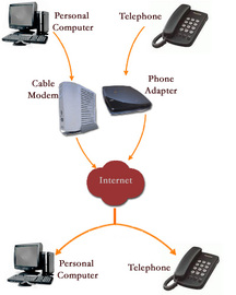 Discover 8 Tips For Phone Service Internet