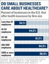 How To Find the Best Business Health Insurance Small
