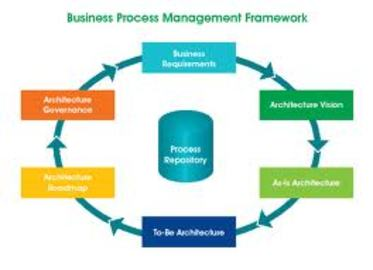 Top Tips For Business Process Management